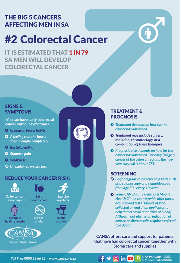 Top 5 cancers in men, Oncology Buddies